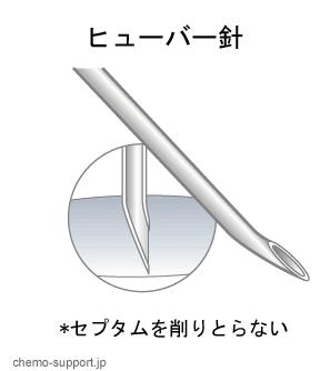 一般の注射針とヒューバー針(フーバー針、コアレスニードル、ノンコアリングニードル)の比較2