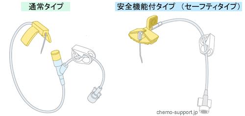 ヒューバー針(フーバー針)|通常タイプと安全機能付タイプ(針刺し予防)