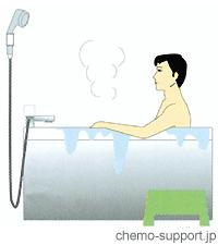 CVポート(リザーバー)を埋め込んでもヒューバー針を外せば入浴可能です