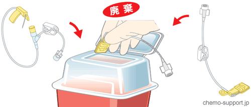 使用後のヒューバー針(フーバー針)やチューブの廃棄方法