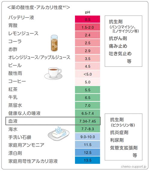 薬の酸性度、アルカリ性度を示した図